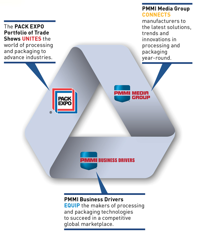 PMMI Outline