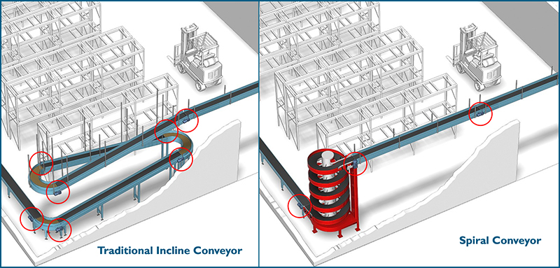 Ryson incline conveyor sustainable manufacturing