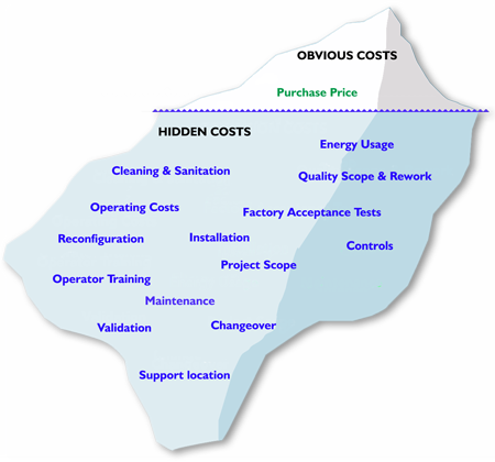 TCO - Total Cost of ownership