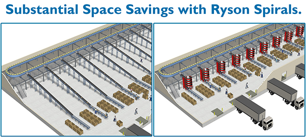 Save Space: Ryson Spirals Save more Space than incline Conveyor